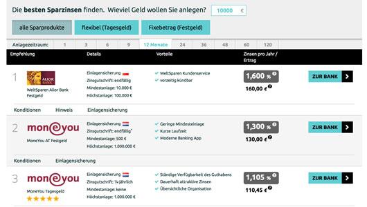 Tagesgeld Vergleich von Finanzen.or.at für Österreich